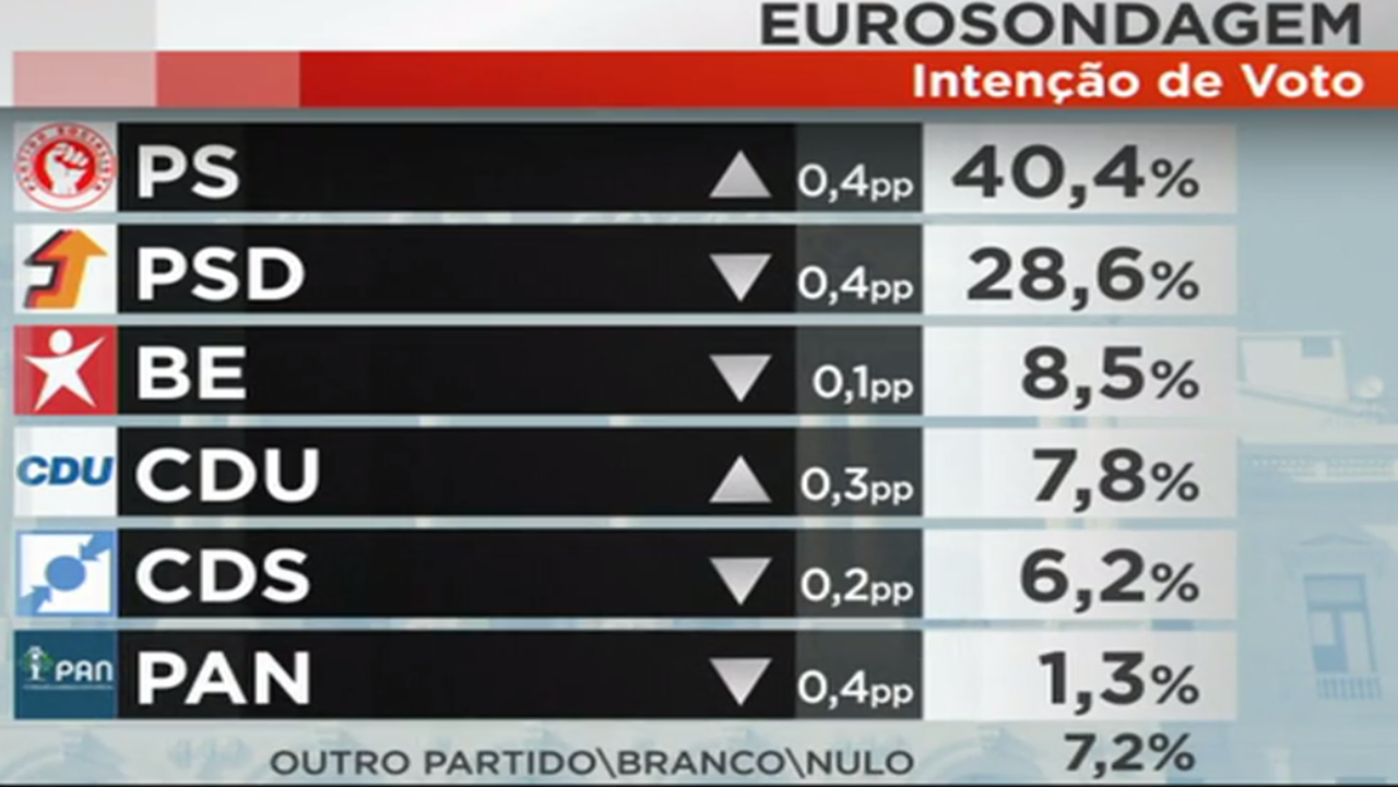 eurosondagem 1.png