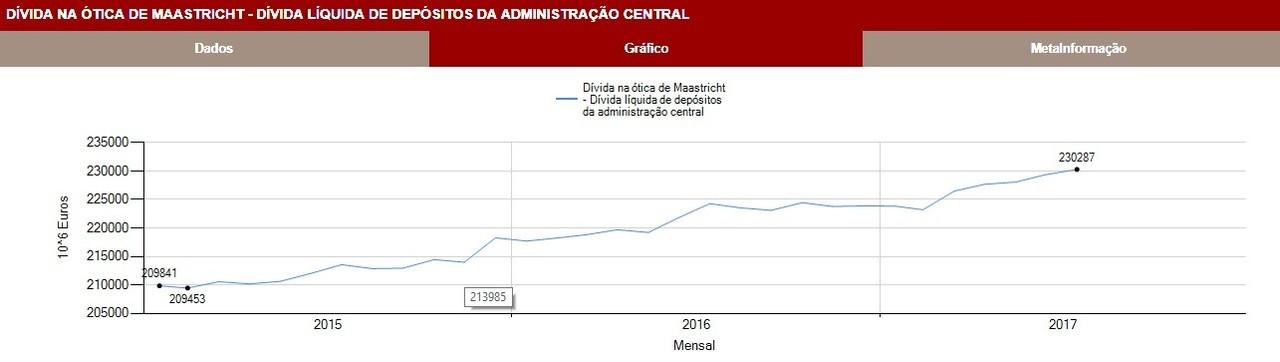 Dívida Líquida Depósitos 2015-01 a 2017-07.jpg