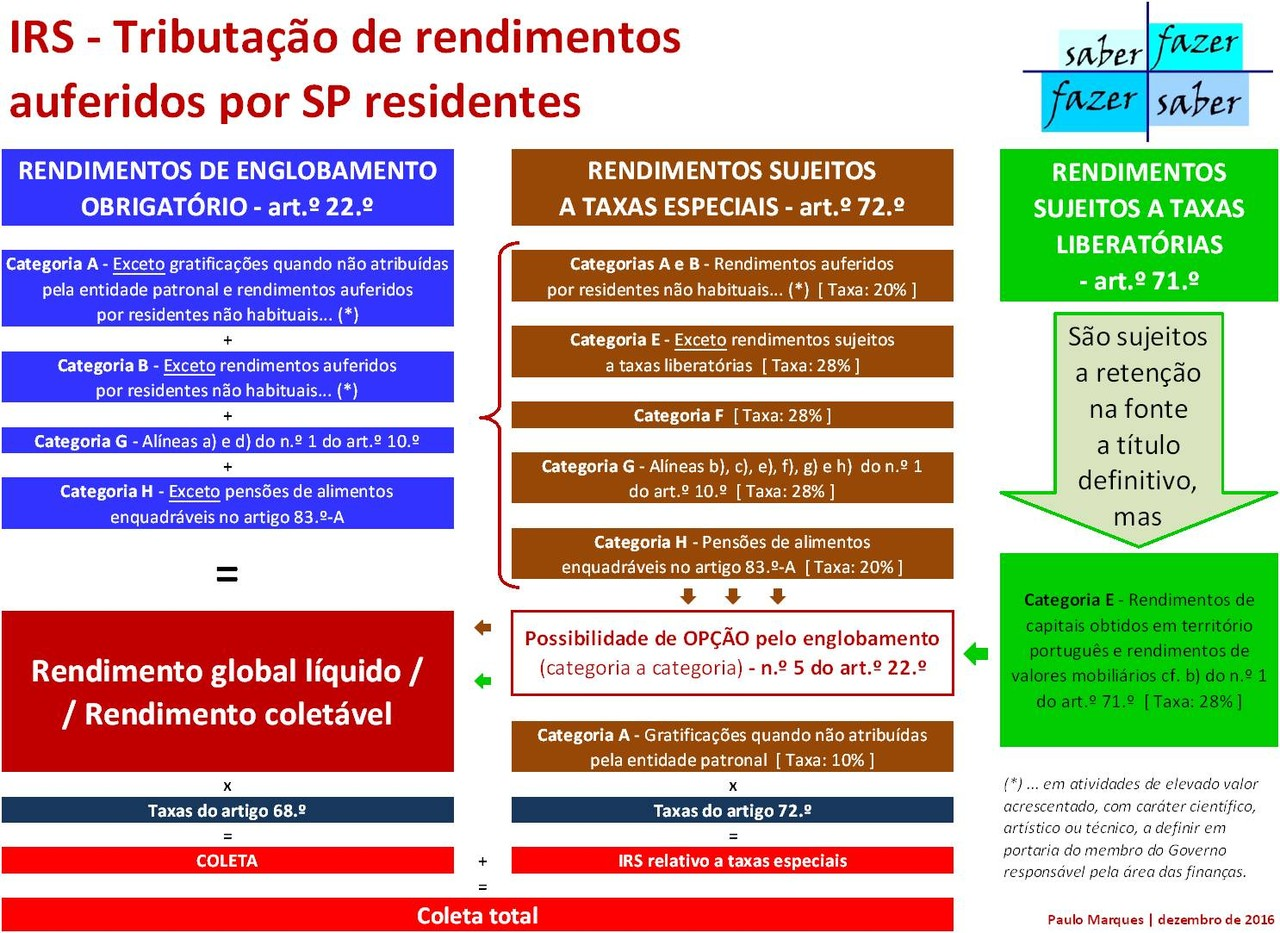 35 Rendimentos auferidos po SP residentes.jpg