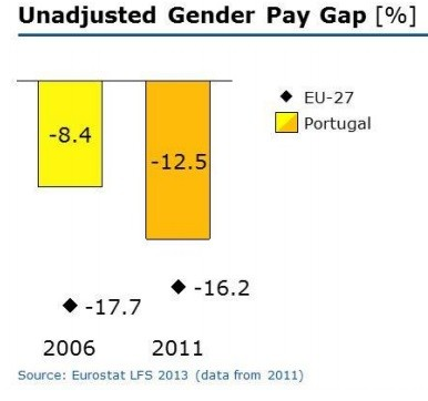Desigualdade salarial em Portugal.jpg