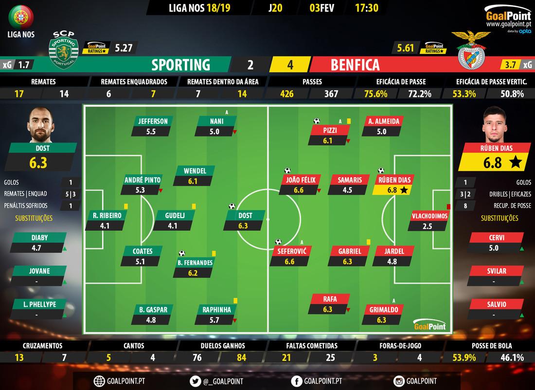 GoalPoint-Sporting-Benfica-LIGA-NOS-201819-Ratings