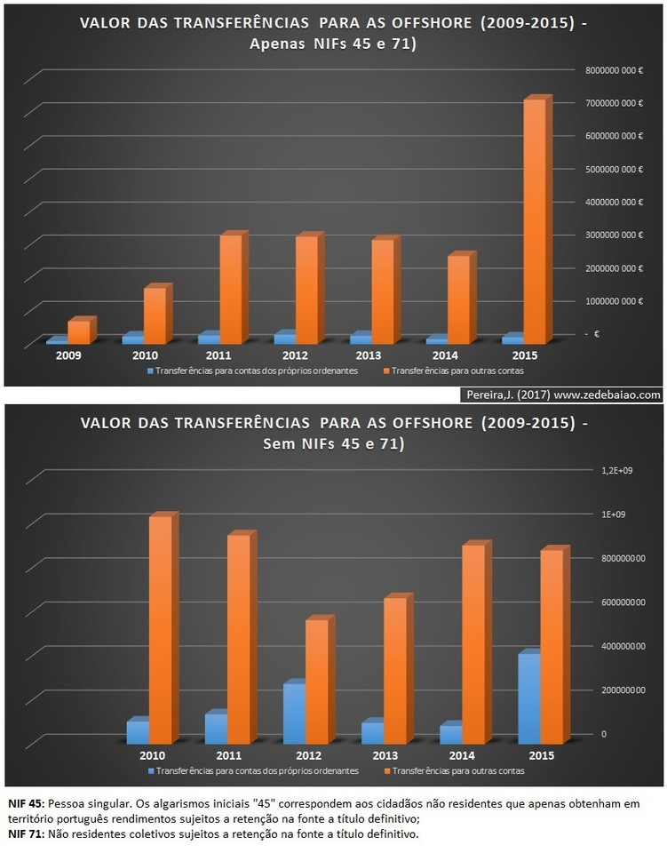 transferencias para offshore_2009_2015_Total do va