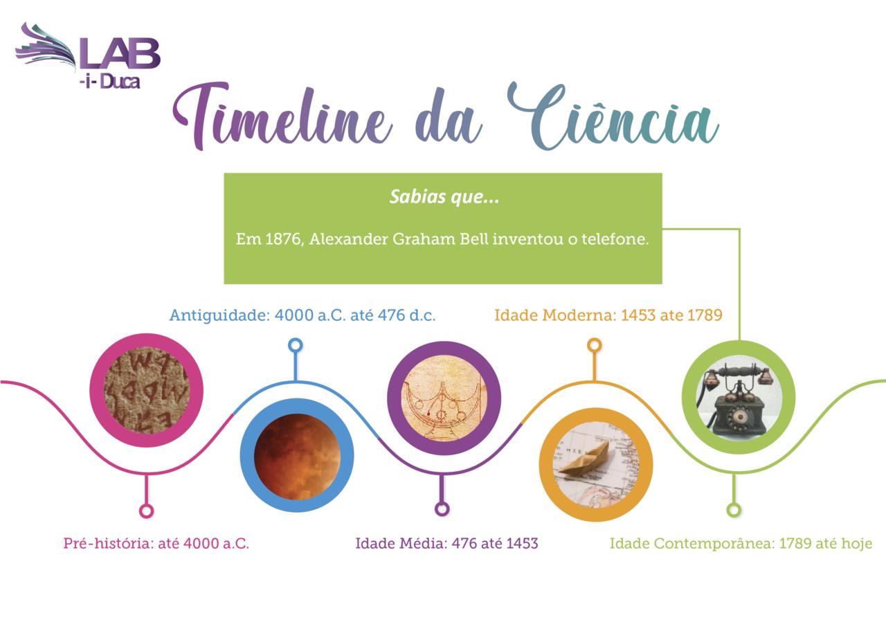 TimeLineCiencia.png