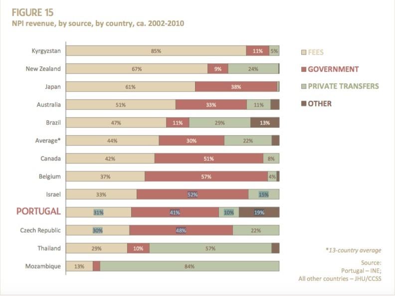 Fontes Financiamento Terceiro Setor Portugal OCDE