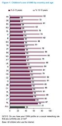 Image: Gráfico 'Uso de Redes Sociais por crianças, por pais e idade'