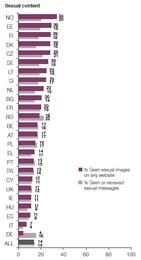 Imagem: Gráfico 'Conteúdos Sexuais'