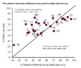 Imagem: Gráfico 'A relação do uso diário da Internet entre pais e filhos'