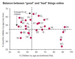 Imagem: Gráfico 'Equilíbrio entre as coisas 'boas' e 'más' online'