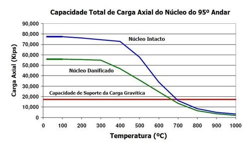 Temperatura aço wtc 7 gráfico