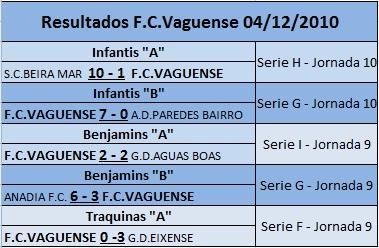 Resultados FC Vaguense 04/12/2010