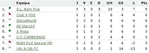 Resultados da 3ª jornada da liga