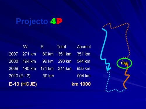 Estatística do projecto ao km 1000