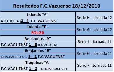 Resultados FC Vaguense 18/12/2010
