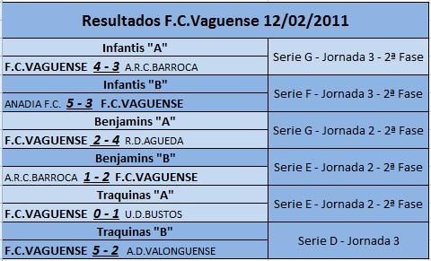 Resultados FC Vaguense 12/02/2011