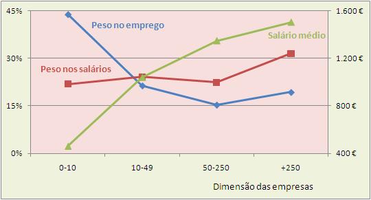 peso do salário; empresas; portugal