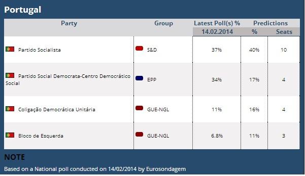 sondagem eleições europeias março de 2015