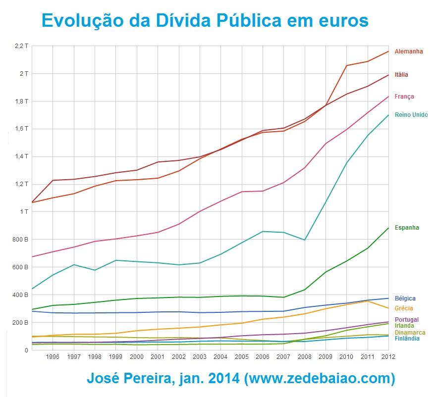 evolução da dívida pública em euros; europa