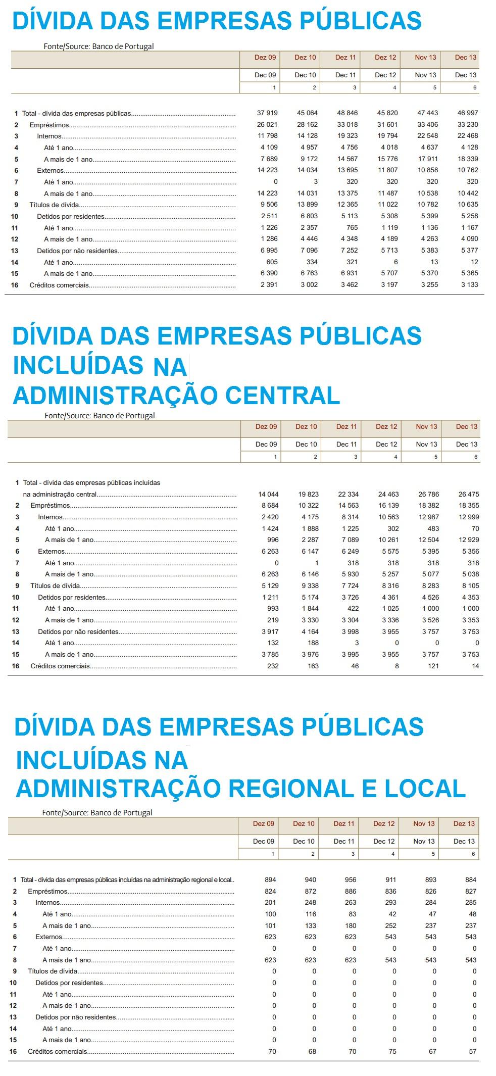 Dívida Pública por setor INCLUIDA NA ADMIN PÚBLICA em Portugal Dez de 2013_ Totais_1