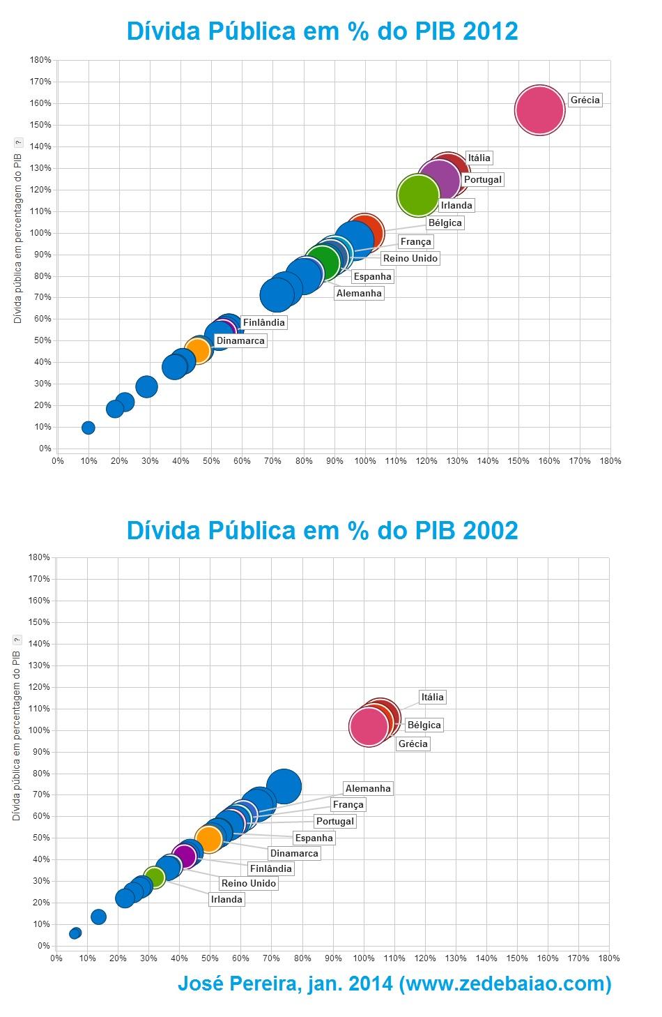 evolução da dívida pública; portugal; europa