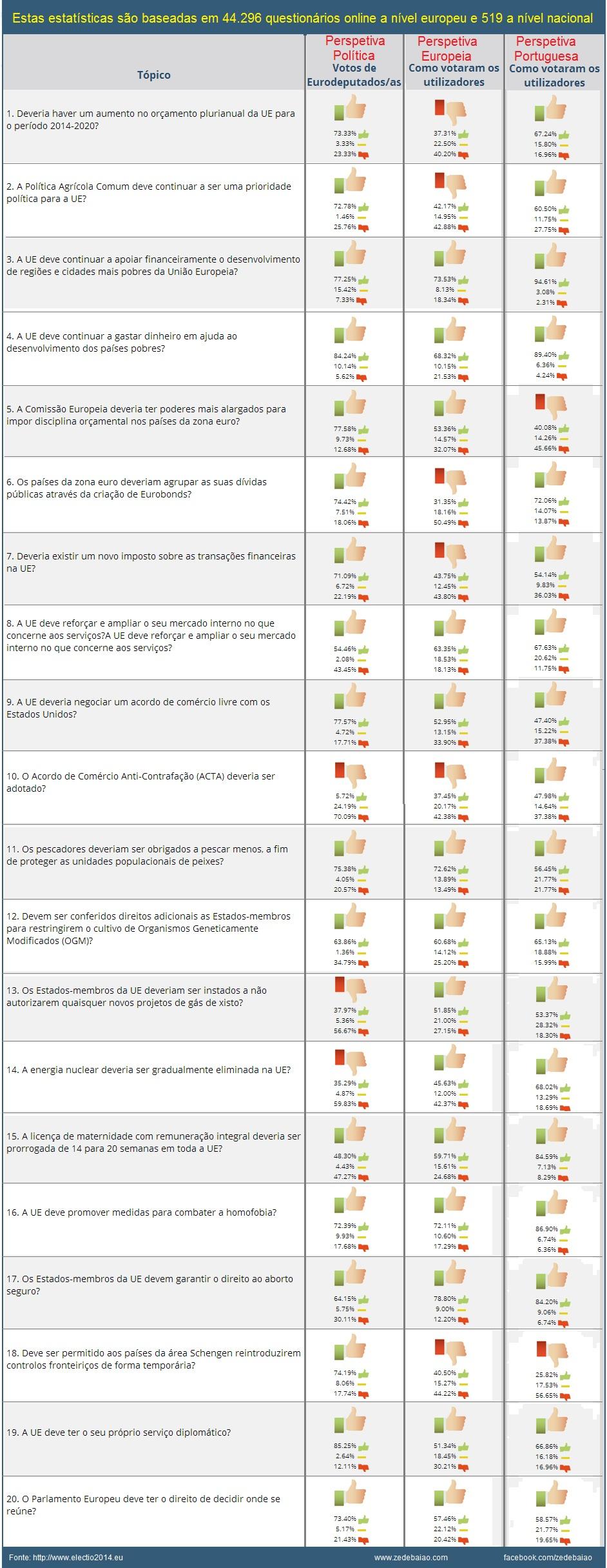 posicionamento dos eurodeputados, dos europeus e dos portugueses