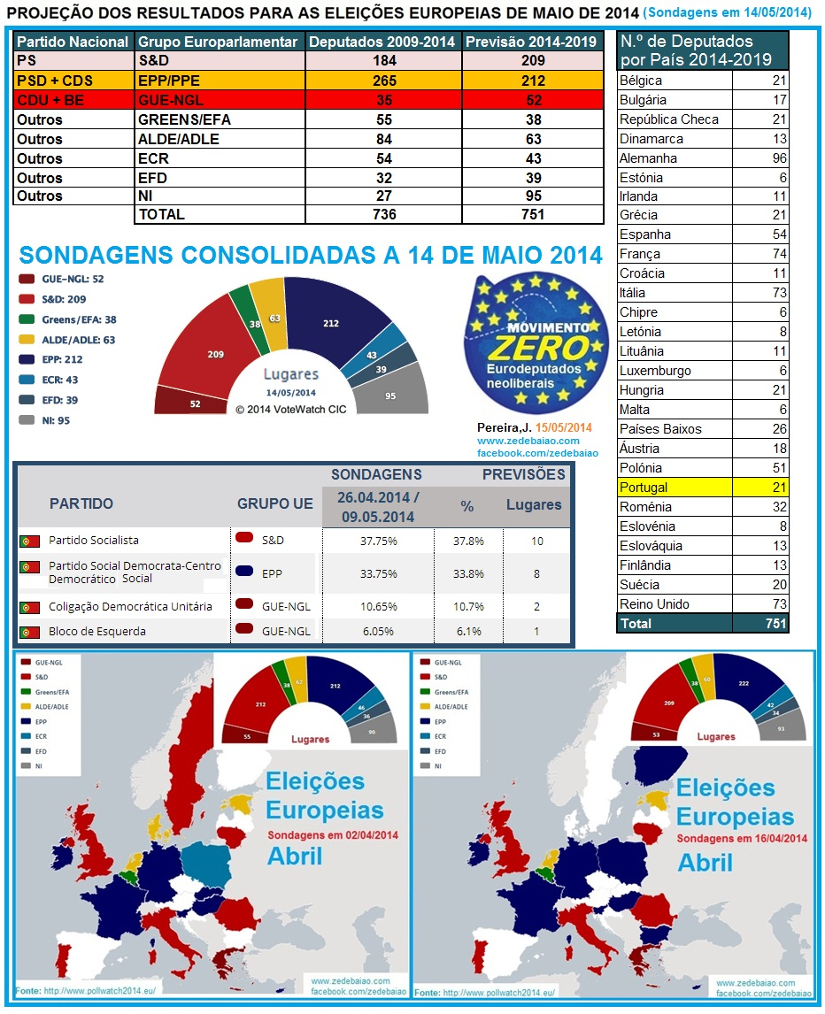 eleições europeias 2014, sondagens e deputados por país