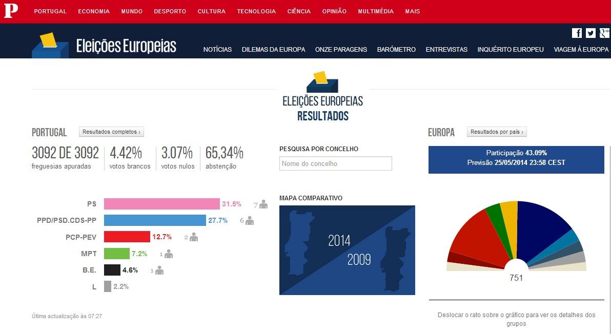 resultados eleições europeias 2014, sondagens eleições, partido, socialista psd, cds, cdu, bloco de esquerda, europa, baião
