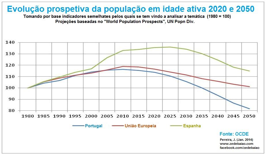 evolução prospetiva da população em idade ativa 2020 e 2050