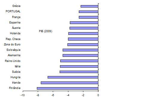 PIB 2009