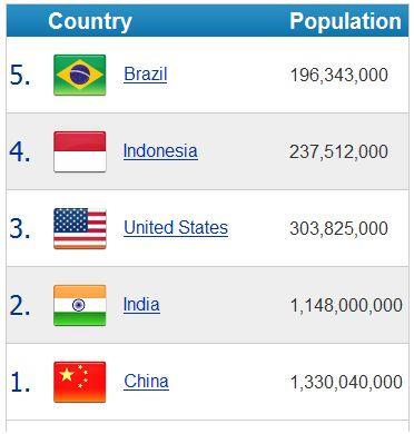 maior densidade populacional