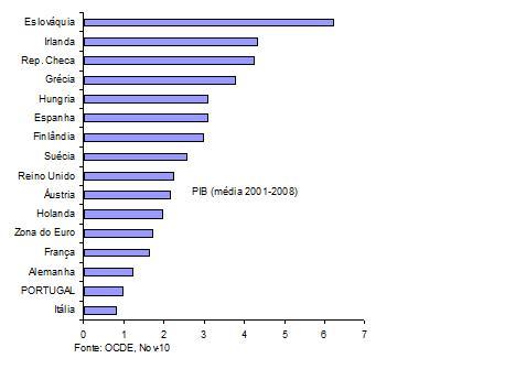 PIB 2001-08