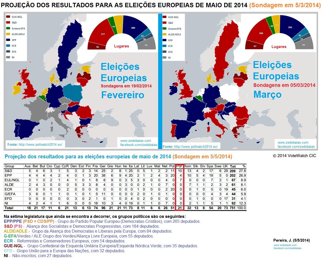 eleições europeias 2014, sondagens, partidos, ps, psd, cds, cdu, deputados, europa