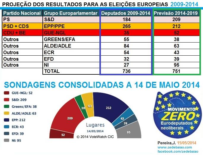 sondagens europeias 2014 mandato 2009-2014 e mandato 2014-2019