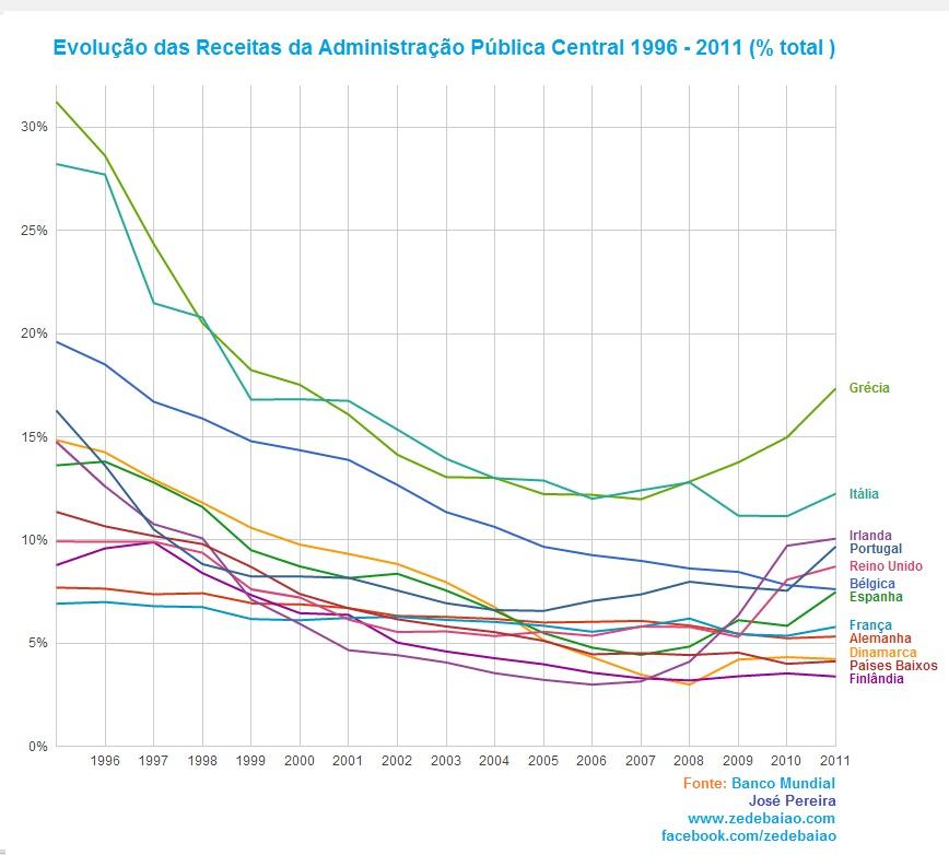 Evolução das receitas das administrações públicas UE